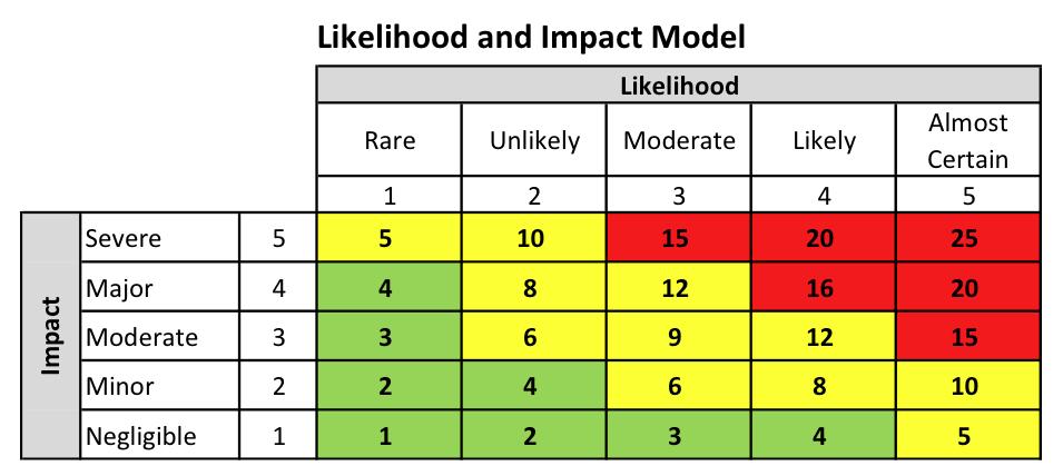 Likelihood and impact model.png