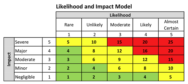 Likelihood and impact model.png