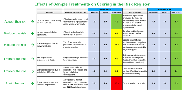 effects of sample treatments scoring risk register.png